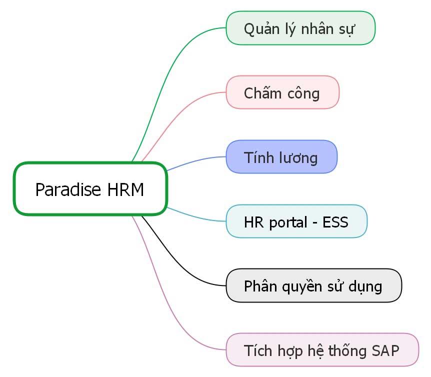 Các chức năng chính của phần mềm Paradise HRM