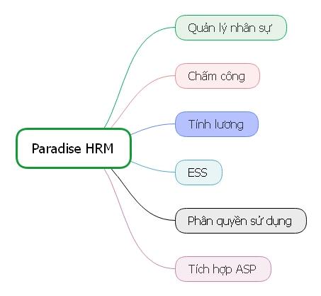 Các tính năng của phần mềm tính lương Paradise HR