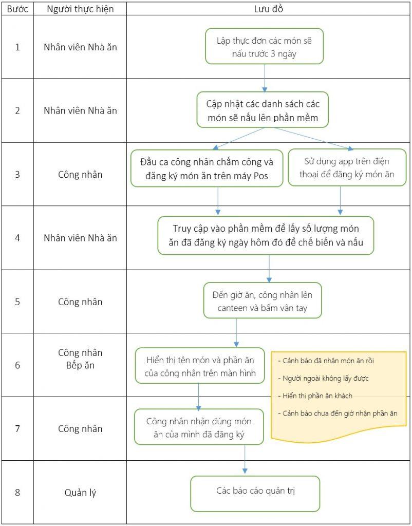 Giải pháp quản lý suất ăn công nghiệp - Quy trình hệ thống