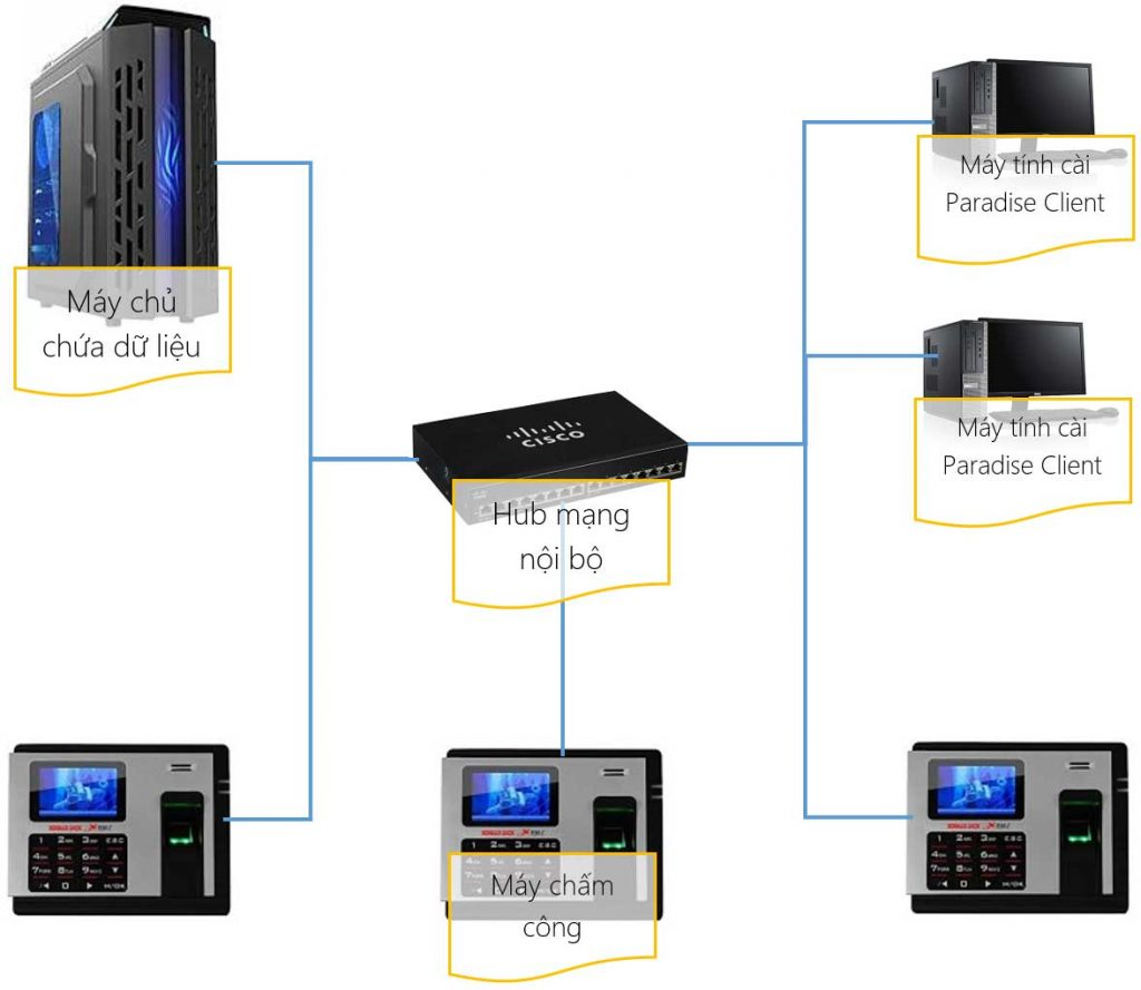 Kết nối LAN - trong phần mềm chấm công tính lương Paradise HR
