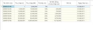 Chi tiết thuế thu nhập cá nhân, thuế TNCN
